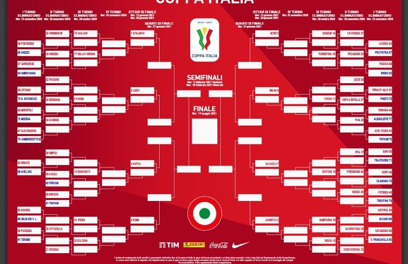 Coppa Italia: Possibilità Roma-Napoli e Inter-Milan ai quarti |  Sport e Vai