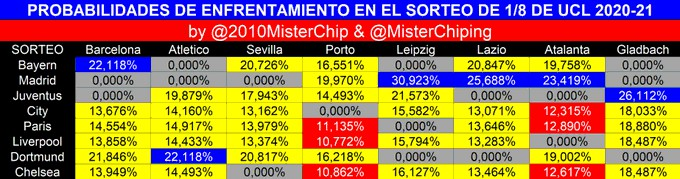 Sorteggi Champions: Statistiche prevedono avversario Juve    Sport e Vai